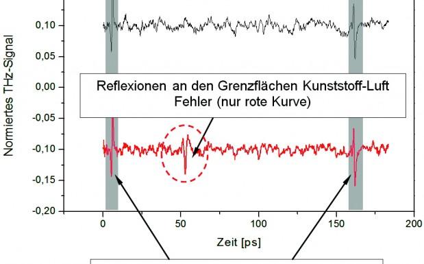 Aufbau des fasergekoppelten, mobilen THz-TDS-Messsystems für industrielle Anwendungen (rechts), schematischer Aufbau des Messkopfes unter einem Winkel in Reflexion (links). (Bildquelle: SKZ)