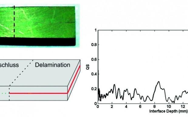 Skizze einer geschweißten Probe mit Ausbreitungsweg des THz-Pulses (links). Die erste Grenzfläche wird nach ca. 15 mm detektiert (rechts). Es handelt sich um die hintere Probenoberfläche. (Bildquelle: SKZ)
