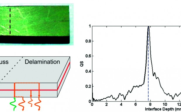 Skizze einer geschweißten Probe mit schematischem Ausbreitungsweg des THz-Pulses (links). Die gemessenen Reflexionen sind rechts im Bild dargestellt. (Bildquelle: SKZ)