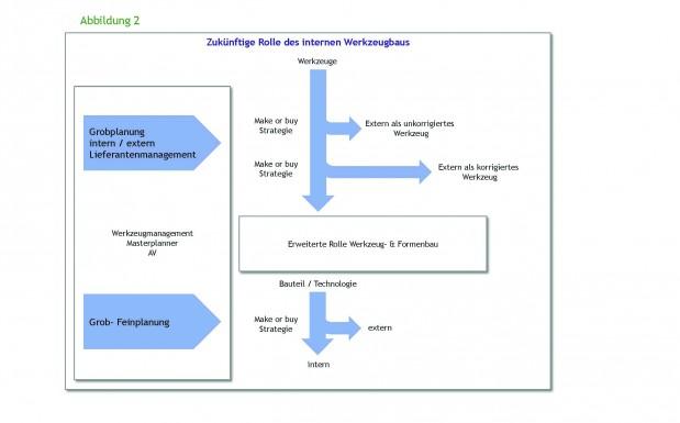 Die zukünftige Rolle des internen Werkzeug- und Formenbaus eines Spritzgießbetriebes muss viele Anforderungen erfüllen, um den Verarbeiter wettbewerbsfähig zu halten. (Bildquelle: Dr. Zwicker)