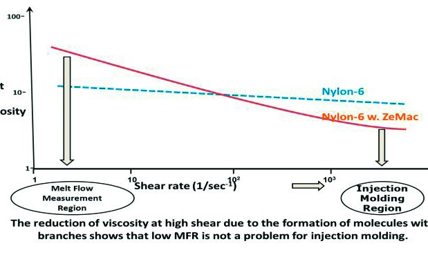 Scherverdünnung von Polyamid-6 durch EMAH-Reaktion.(Bildquelle: Erbslöh)