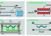 Flexible Serienfertigung von thermoplastischen FVK-Bauteilen