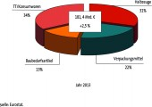 Produktion, Export, Binnenabsatz 2013