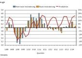 Halbzeug-Produktion nimmt Kurs auf Rekord