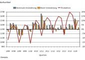 Baubedarf: Produktionsvolumen 2014 doch kein neuer Rekord?