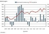 Dienstleistungen weiter auf Rekordkurs