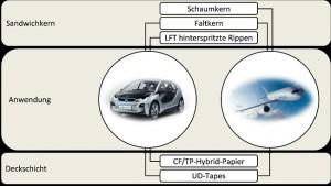 Carbon-Forschungs-Cluster entwickelt Leichtbau-Sandwich-Verfahren