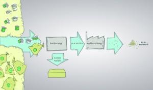 Forschungsverbund für das Recycling von Bio-Kunststoff gegründet