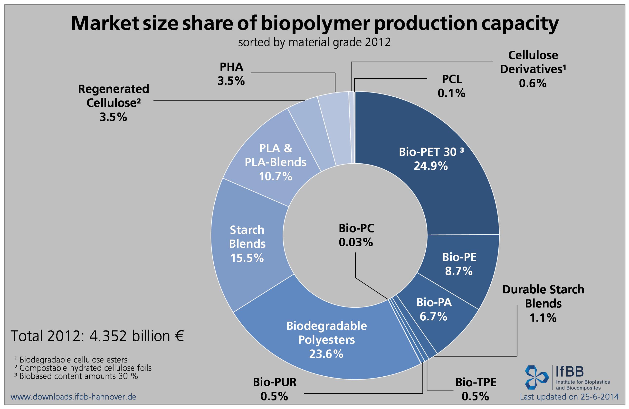 Bioplastics market data 2017 - Global production ...