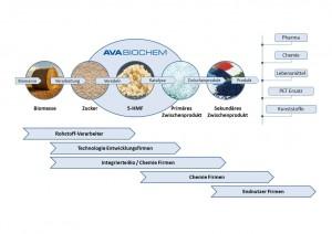 Die Zukunft gehört der Biochemie