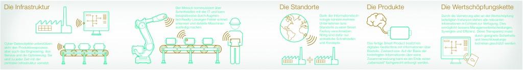 Die vierte industrielle Revolution berührt alle Bereiche um die Produktion. (Bildquelle: ABB)