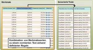 Regelbasierte Texterstellung erleichtert Pflege in ERP- und PDM-Systemen