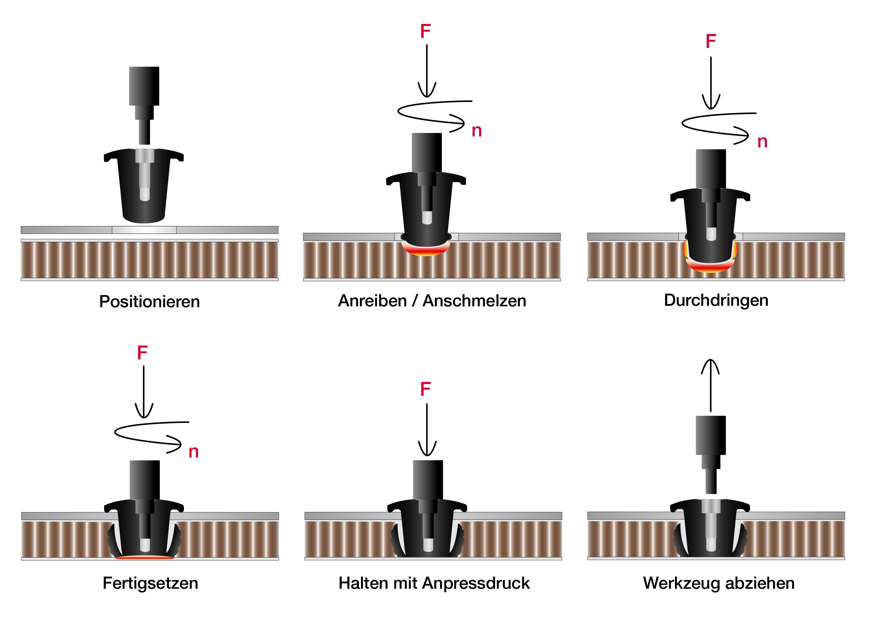 verbindungstechnik f r leichtbaustrukturen. Black Bedroom Furniture Sets. Home Design Ideas