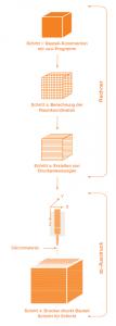 Grafische Darstellung des 3D-Verfahrens: Im ersten Schritt wird das anzufertigende Bauteil mit Hilfe eines Computerprogramms gezeich¬net. Nach der Berechnung der Raum¬koordinaten (Schritt 2) werden die Druckanweisungen berechnet  (Schritt 3). Der Druckroboter führt anschließend die Druckanweisungen präzise aus und schichtet punktgenau das Silicon (Schritt 4). So entsteht aus dem Computermodell Schicht für Schicht ein dreidimensionales Bauteil aus Silikon. (Bildquelle: Wacker Chemie)