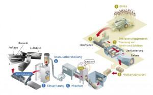 Zur Entwicklung des naturfaserverstärkten Kunststoffe gehörte die komplette Prozessekette.