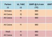 Dünner, kompakter, temperaturbeständiger