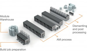 Die 3D-Druck-Fabrik der Zukunft soll ein flexibel erweiterbares, automatisiertes und zentral steuerbares Meta-Produktionssystem sein, welches sich an den Produktionsaufgaben ausrichtet. (Bildquelle: Concept Laser)