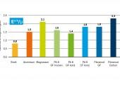 Werkstoff kombiniert geringes Gewicht, Steifigkeit, Festigkeit und Wettbewerbsfähigkeit