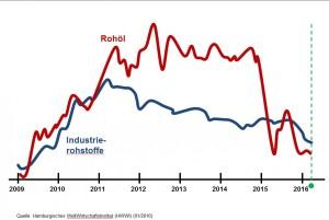 Seit Ende 2014 befindet sich der Rohölpreis im freien Fall. Auch andere Industrierohstoffpreise sind zum Teil drastisch gesunken, ebenso wie die für die kunststoffverarbeitende Industrie zentralen Materialgruppen der Primär- und Sekundärkunststoffe. (Bildquelle: Hamburgisches Weltwirtschaftsinstitut)
