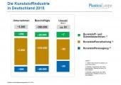Kunststoffindustrie verzeichnet geringes Wachstum