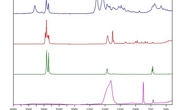 Das IR-Spektrum einer Probe gibt dessen chemische Zusammensetzung wie einen Fingerabdruck wieder. Blau: PA 6.12, Rot: PP, Grün: High density (HD)-PE, Pink: Kalziumkarbonat. (Bildquelle: alle Breyer Optik)