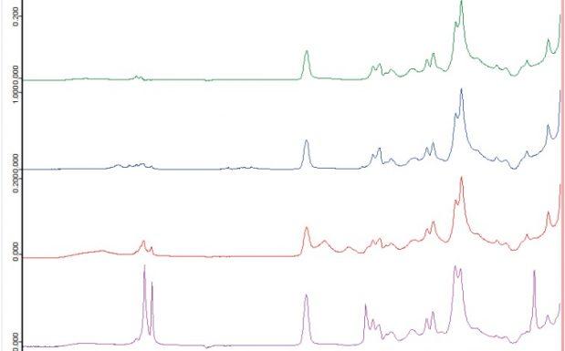 Das Folienspektrums (grün) wird durch die Spektrensuche als Copolymer Polyvinylidenchlorid-Acrylat (blau) identifiziert. Die auf der Defektstelle gemessenen Spektren (rot und pink) zeigen zusätzliche Banden.