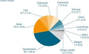 Die wichtigsten Lieferländer von Kunststoff- und Gummimaschinen nach Großbritannien 2015 (Bildquelle: Statistisches Bundesamt/VDMA)