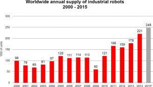 Rekord: knapp 250.000 Industrieroboter in einem Jahr verkauft
