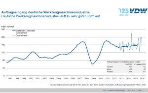 Großprojekte treiben deutsche Werkzeugmaschinenindustrie
