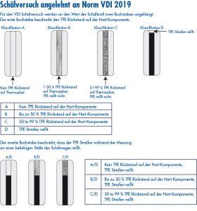 Haftfestigkeit von Hart/Weich-Verbunden optimieren