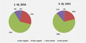 FVK-Branche bewertet Geschäftslage weiterhin positiv