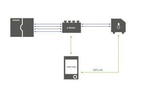 Der elektronischen Temperierwasserverteiler und das Temperiergerät verschmelzen auf Steuerungsebene zu einer Einheit. (Bildquelle: Engel)