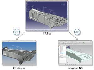 Direkte CAD-nach-CAD-Konvertierung