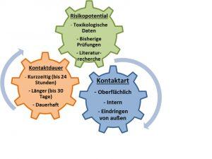 Steigende Forderung nach biokompatiblen Materialien