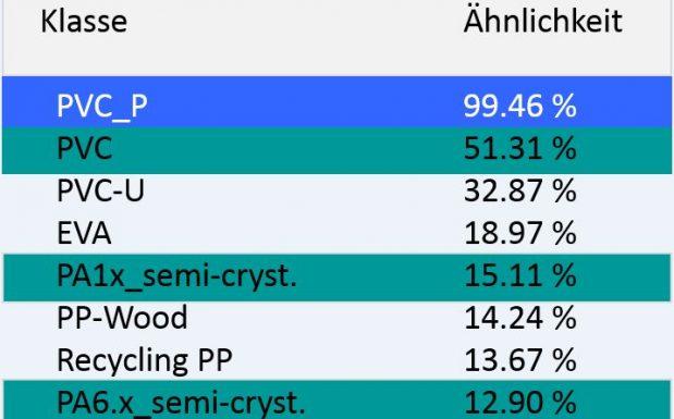 Abb. 3b Ergebnistabelle der Klassifizierung; die höchste Ähnlichkeit mit der Messkurve hat die Klasse PVC_P