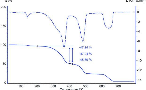 Abb1. TG-Messung an einem WPC-Formteil (Polyethylen und Holz);  Probenmasse: 13,5 mg, Tiegelmaterial: Al2O3, Heizrate: 10 K/min, Gaswechsel (von Stickstoff auf Luft) bei 600°C. Die DTG-Kurve repräsentiert die 1. Ableitung der TG-Kurve nach der Zeit.