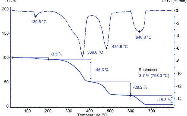 Abb. 2 Ergebnis der automatischen Auswertung der TG-Kurve aus Abb. 1; Angabe der einzelnen Massenverluststufen sowie der Restmasse bei 798°C. Die kleine Stufe zu Beginn (DTG-Peak bei 140°C) ist Feuchtigkeit zuzuordnen, gefolgt von der Zersetzung des Holzes (DTG-Peak bei 366°C), der Polymerzersetzung (DTG-Peak bei 482°C) sowie – nach dem Umschalten auf Luft – der Verbrennung des vorhandenen Pyrolyserußes (DTG-Peak bei 641°C). Es ergibt sich ein Polymeranteil von ca. 28%.