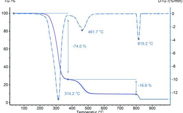 """Abb. 3a TG-Messung an PVC-P, Probenmasse: 10,45 mg, Tiegelmaterial: Al2O3, Heizrate: 10 K/min, Gaswechsel (von Stickstoff auf oxidierende Atmosphäre) bei 800°C; Datenbankvergleich zwischen aktueller Messkurve (hellblau) und der Mittelwertskurve der Klasse """"PVC-P"""" (violett)"""
