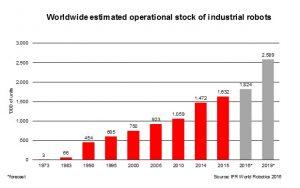 2,6 Millionen Industrie-Roboter bis 2019
