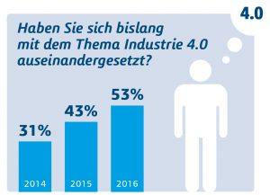 Mangelnde Zusammenarbeit kostet deutsche Firmen Umsatz