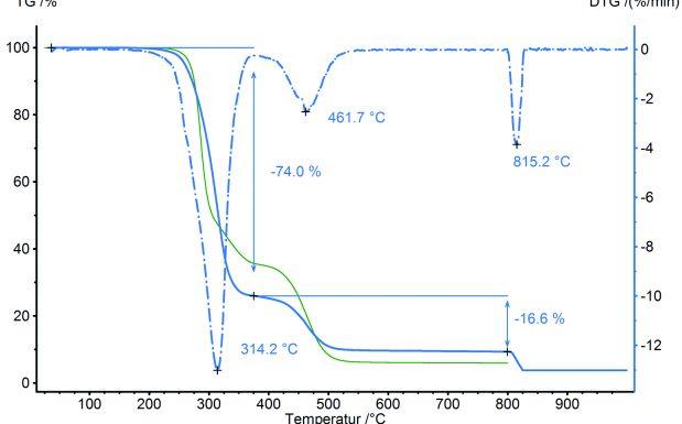 Abb. 4 Datenbankvergleich zwischen der TG-Messung aus Abb. 3 (hellblau) und der Mittelwertskurve der Klasse PVC-U (grün)
