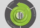 Engel Austria bündelt seine Komeptenzen um den Bereich Plastifiziereinheiten. Daneben investiert das Unternehmen am Standort St. Valentin 17 Mio. EUR, um die dortige Fertigungskapazität zu erhöhen sowie Technologien zu entwickeln. (Bildquelle: Engel)