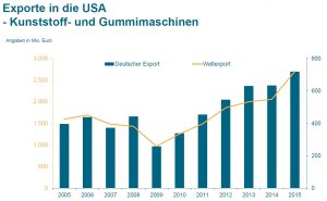 Kunststoffmaschinen-Exporte: Nordamerika hui, China pfui