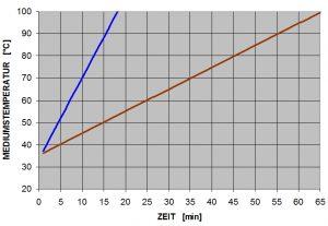 Öl lässt sich auch mit hohen Temperatuen mit vergleichsweise geringen Druck einsetzen. Dagegen ist Wasser imstande 4,7-mal mehr Wärme als Öl zu übertragen. (Bildquelle: Wittmann Battenfeld)