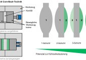Bild 1: Verfahrensvarianten beim Multilayer-Spritzgießen von Kunststofflinsen (Bildquelle: alle IKV)