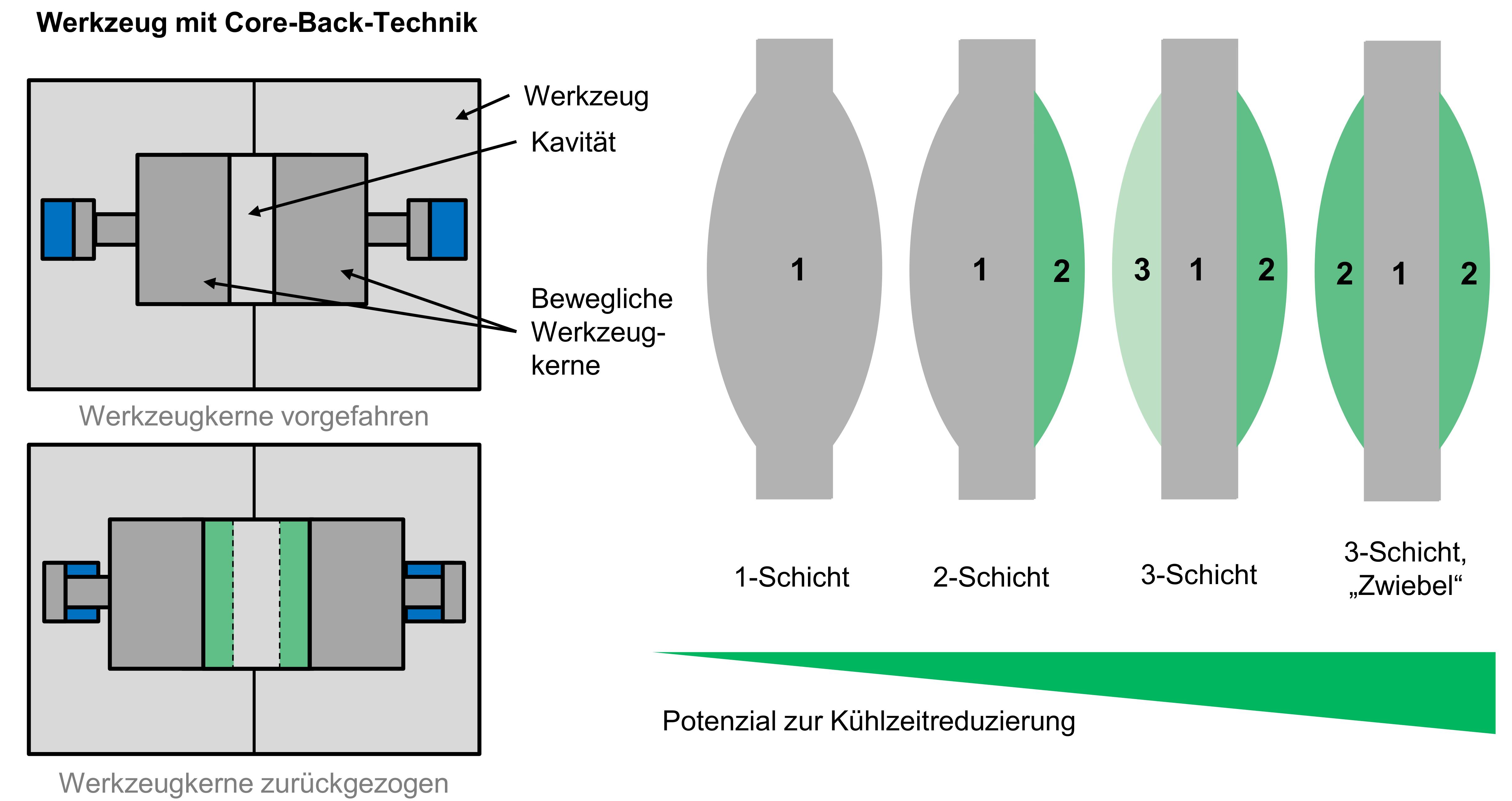 Multilayer-Spritzgießen zur Produktion von Linsen