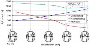 Bild 2: Simulierte Zykluszeit in Abhängigkeit der Schichtdickenverteilung bei konventioneller Kühlwassertemperierung der Werkzeugkerne