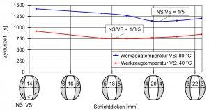 Bild 4: Simulierte Gesamtzykluszeit in Abhängigkeit von Schichtdickenverteilung und Werkzeugkern-Temperierung