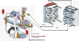 Der eigentliche geschlossene Kühlkreislauf mit dem Wärmeträgermedium wird mit Vor- und Rücklauf an den Werkzeughälften verbunden und mit eigener Pumpe gefördert. Der externen Kreislauf wird mit Vor- und Rücklauf am Hallenkühlkreislauf verbunden und dient der Kühlung des Wärmeträgermediums. (Bildquelle: Wittmann)