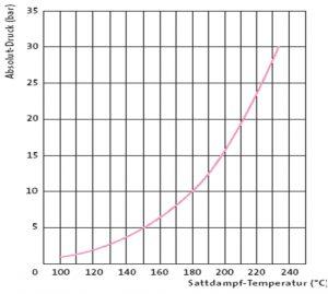 Ein Heißwassersystem arbeitet mit erhöhtem Druck, um das Wasser im flüssigen Zustand zu halten, ca. 6 bar bei 160 °C; 8 bis 9 bar bei 180 °C. Der Druck von Wasser steigt bei Temperaturen über 100 °C nicht linear, sondern exponentiell. (Bildquelle: Wittmann)
